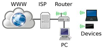 La red WIFI, muy importante