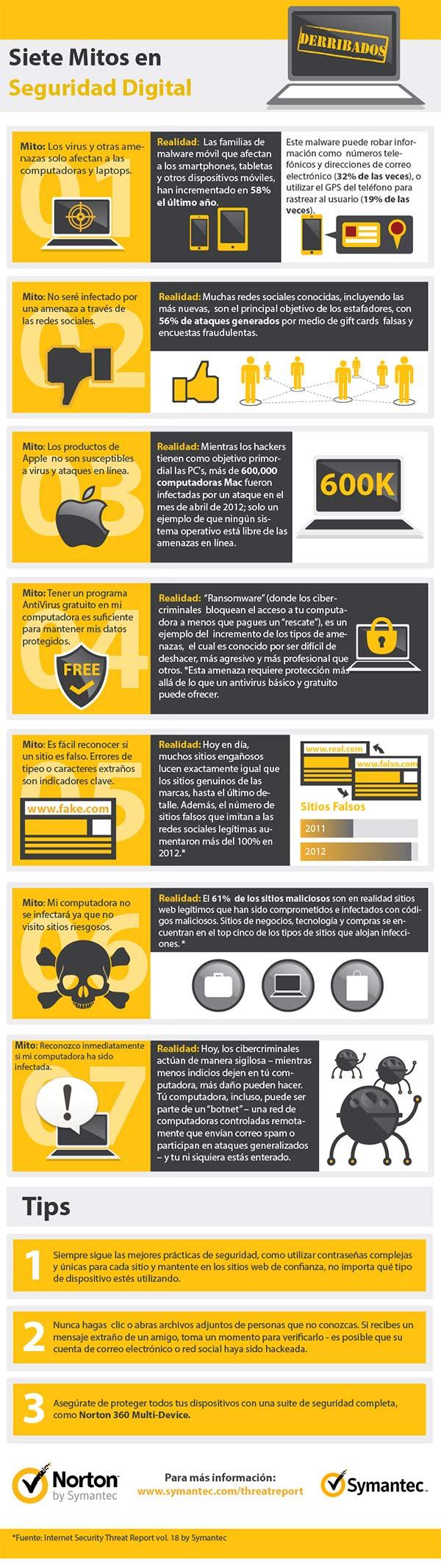 Siete mitos sobre seguridad digital derribados